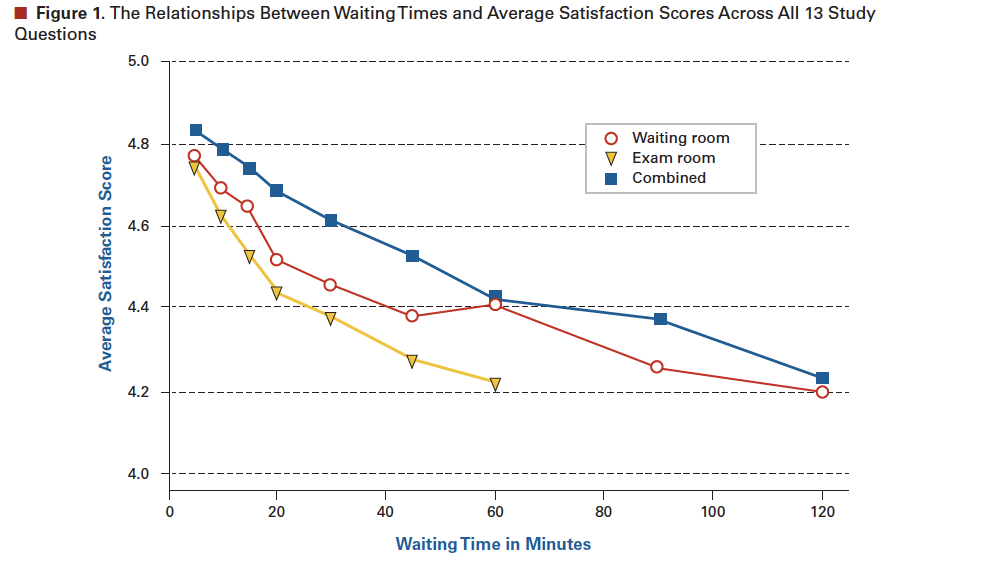 wait times and patient satisfaction