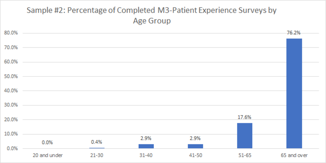 Sample 2: Percentage of Completed M3-Patient Experience Surveys by Age Group