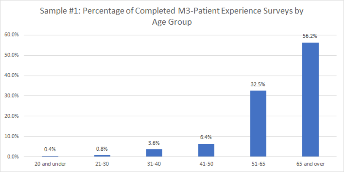 Sample 1: Percentage of Completed M3-Patient Experience Surveys by Age Group