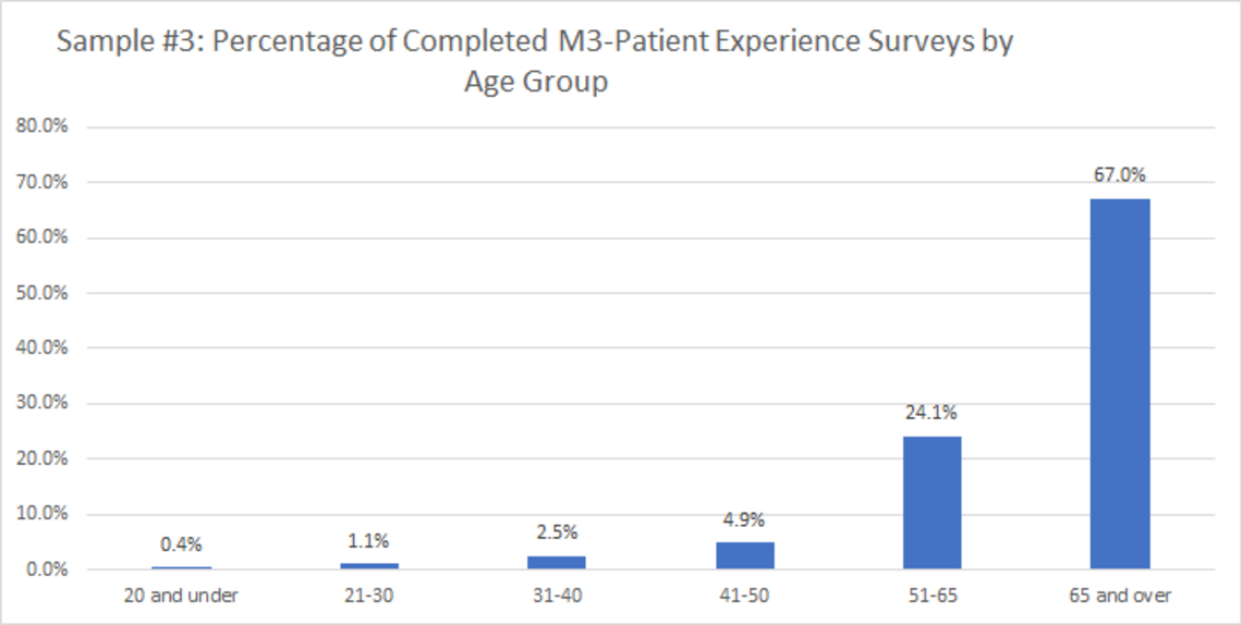 Sample 3: Percentage of Completed M3-Patient Experience Surveys by Age Group